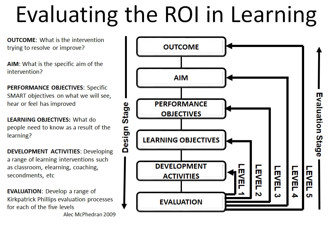 Evaluating the Return on Investment from Learning